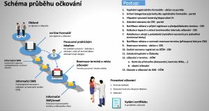 Systém průběhu očkování_2021
